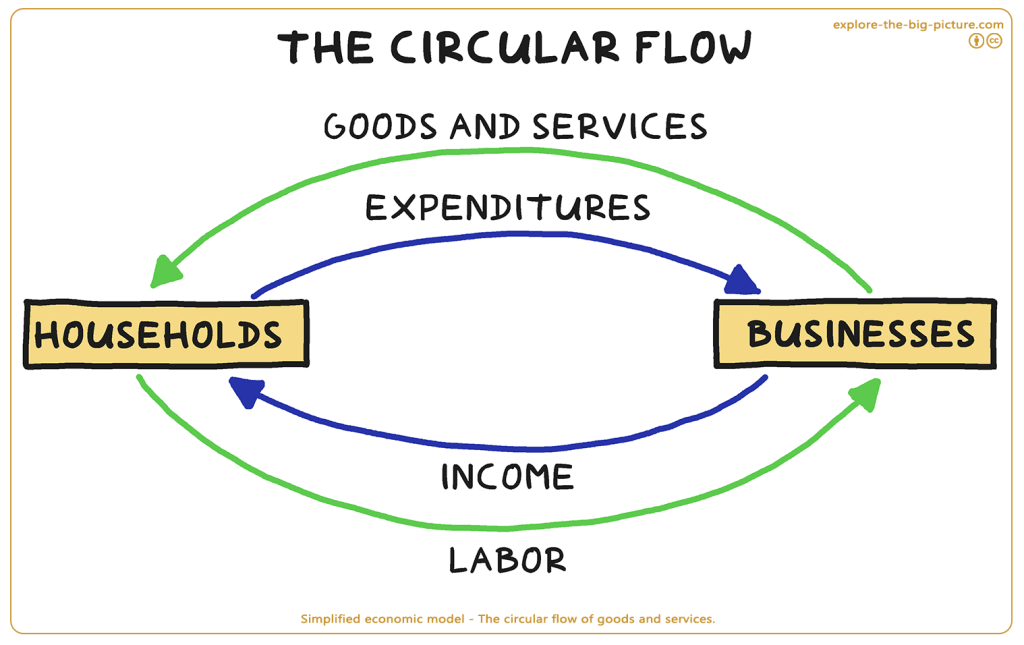 Simplified economic model with goods services expenditures income labor