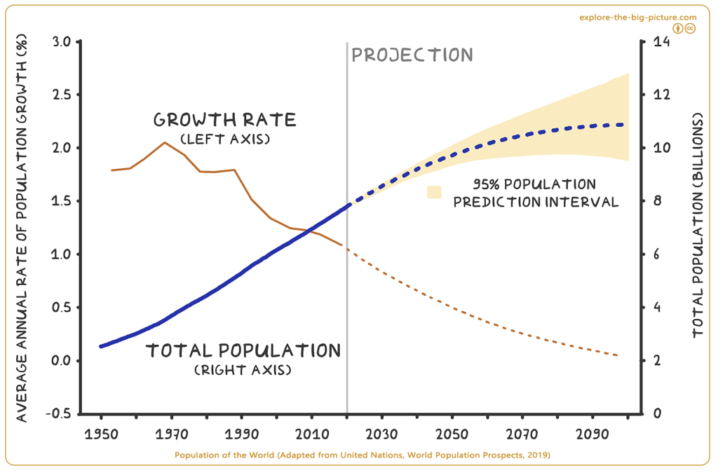 World Population and Growth rate