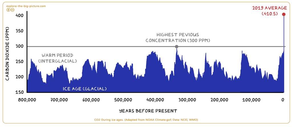 CO2 - Carbondioxide PPM during ice ages