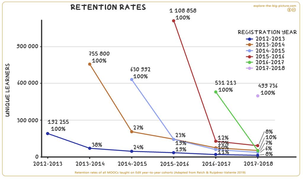 Retention rates MOOCs EdX learner cohorts