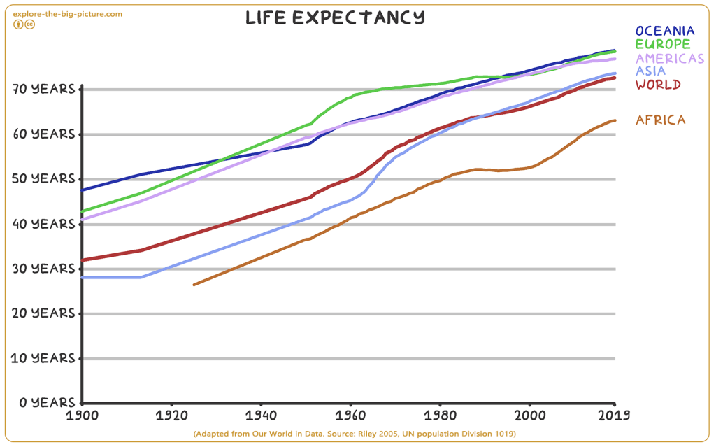 Social Foundation Health 3.17 life expectancy 1900 2019 (explore-the-big-picture)