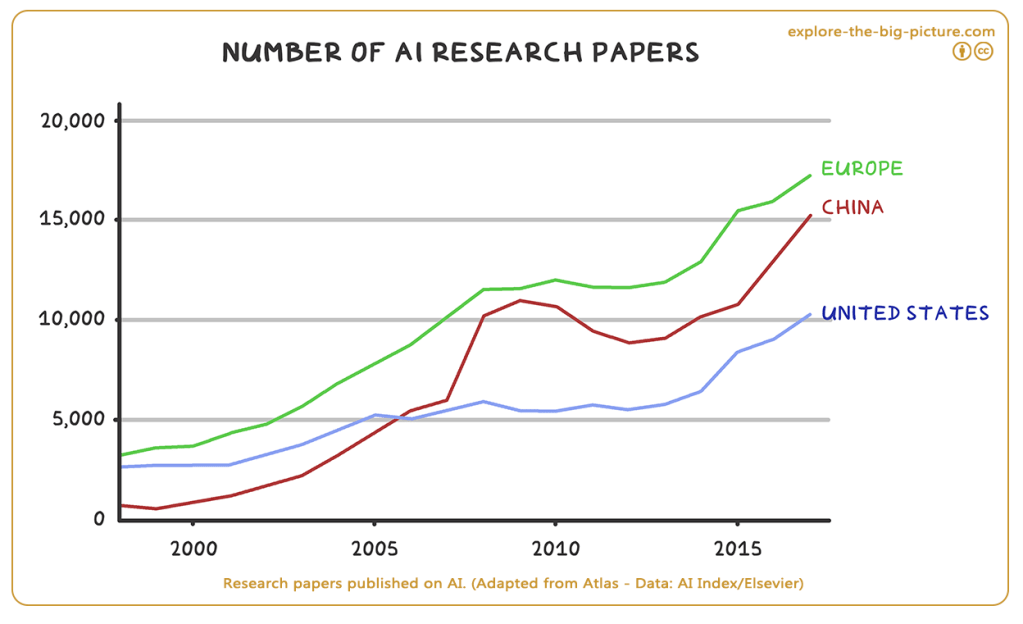 Research papers AI