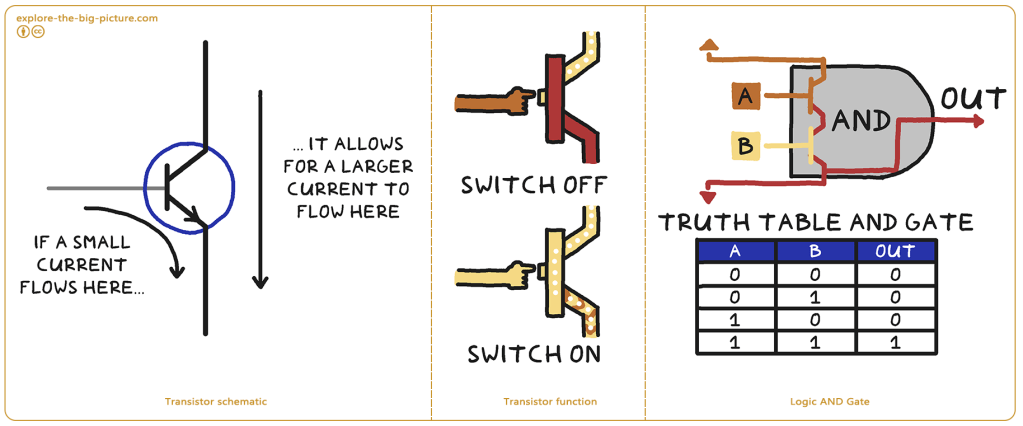 Transistor schematic function logic AND gate