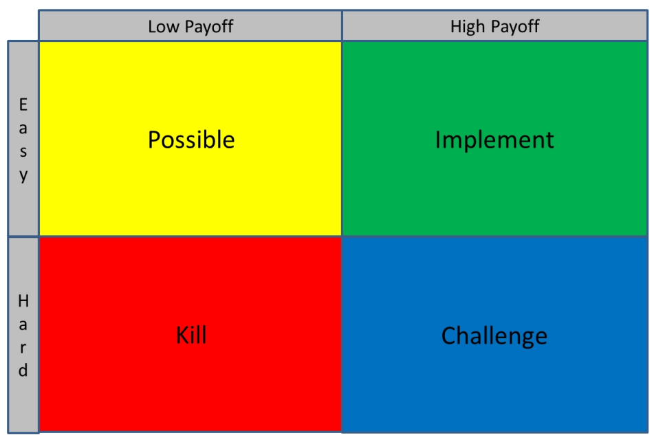 Project Management 101 What is a PICK Chart – Pick Chart