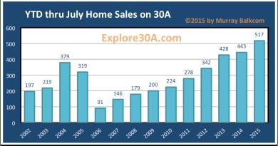 YTD July 31 2015 30A Homes