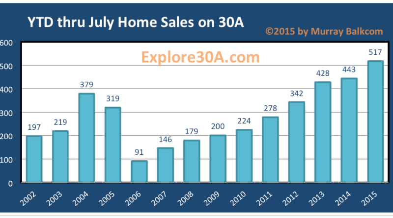 YTD July 31 2015 30A Homes