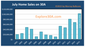 Home Sales on 30A Sold Volume