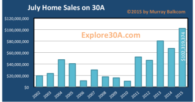 Homes on 30A Sold Volume