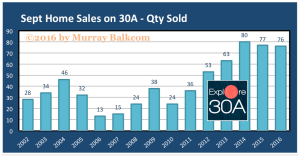 2016 Sept Quantity Sold chart