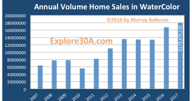 WaterColor Home Sales Continue to Set Records