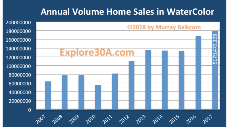 WaterColor home sales