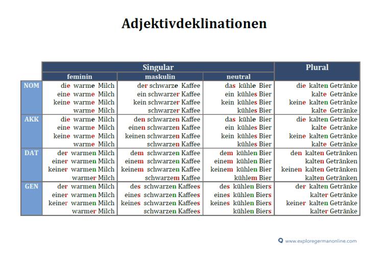 Adjektivdeklinationen