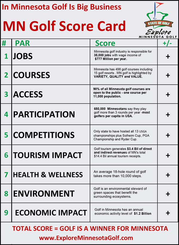 2017 MN Golf Industry Score Card