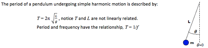 Simple Harmonic Motion - Explore Sound