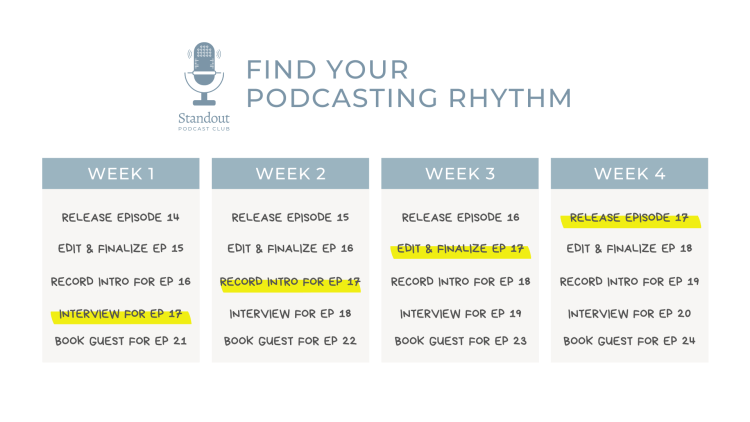 finding your podcasting rhythm chart
