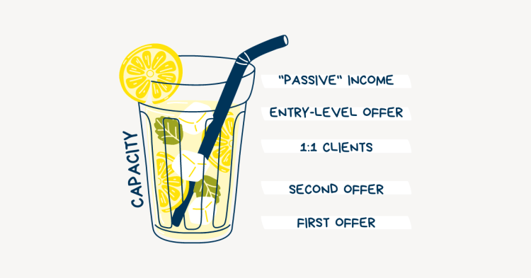 Illustration of glass of lemonade with a diagram