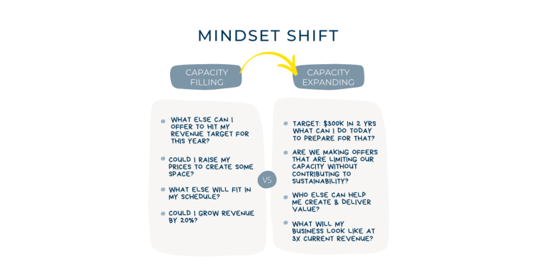 Diagram of mindset shift
