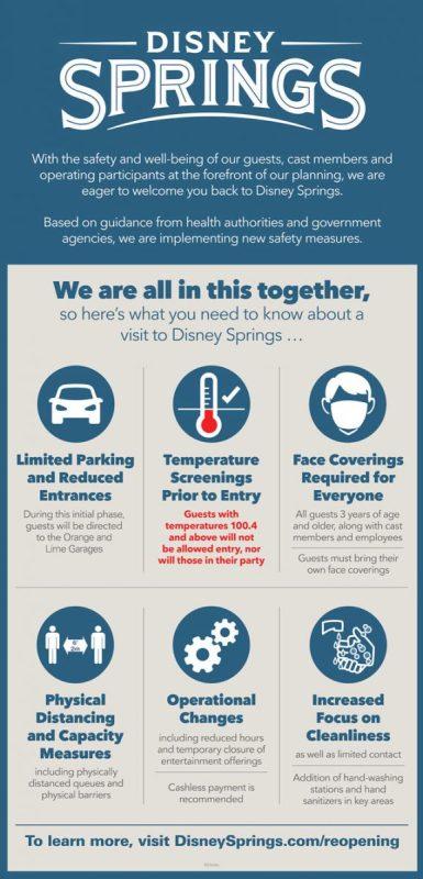 Disney Springs reopening infographic