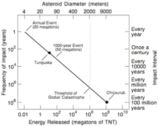 Odd of impact death years probability chances asteroid hit earth