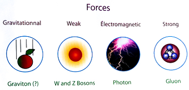 The Four Fundamental Forces, LHC, CERN, Switzerland, Geneva, large hadron collider, particle accelerator, particle physics, quantum mechanics, European Centre for Nuclear Research, Science, Europe, Travel