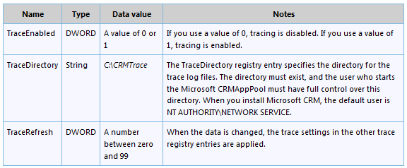 Enabling trace in Microsoft Dynamics CRM 2011 (1/2)