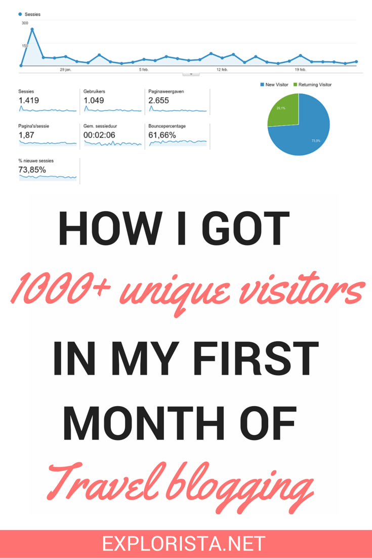 How I got 1000+ unique visitors in my first month of blogging