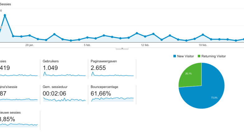 How I got 1000+ unique visitors my first month of blogging