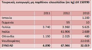 τουρκικές εισαγωγές μη παρθένου ελαιολάδου 2