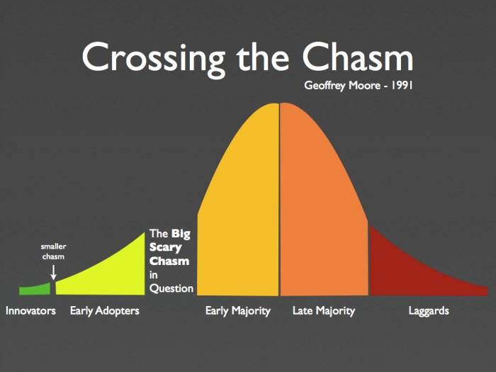 Geoffrey-Moores-chasm-model