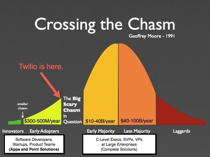 twilio-chasm