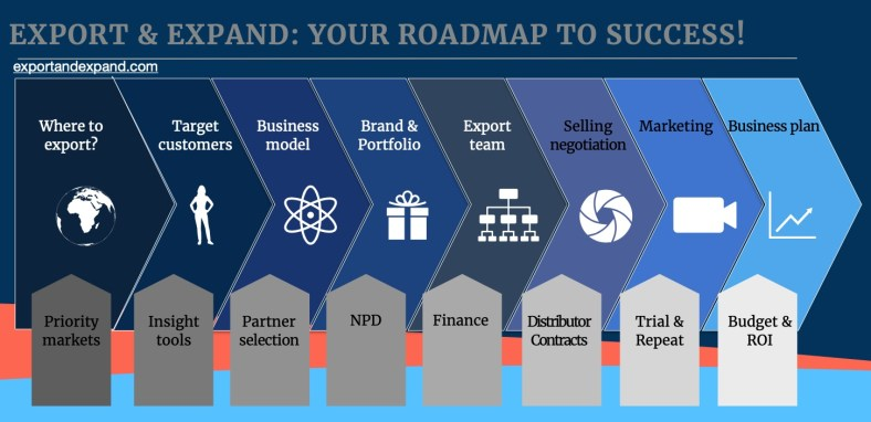 Export and Expand 8 step roadmap