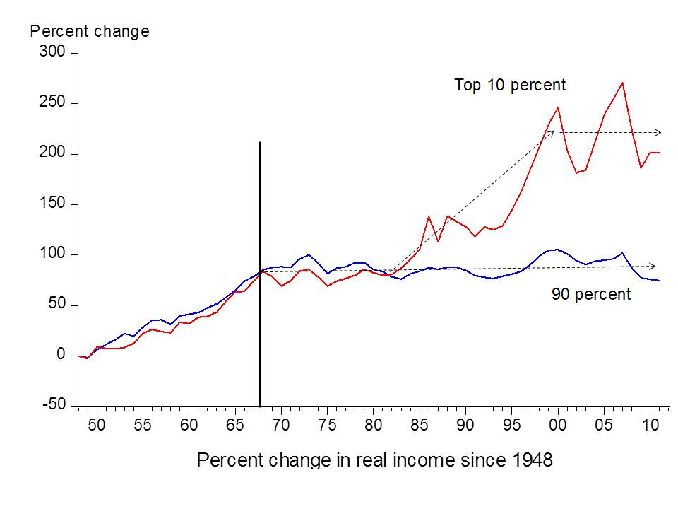 IncomeInequality since 1948