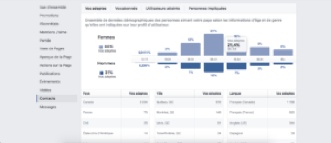 contacts analyser ses statistiques facebook