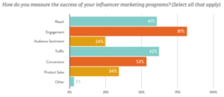 Expose Media Strategie marketing d'influence Image via Linqia