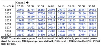 Table 1. PLANT populations that maximize marginal return to seed (EOPP) for combinations of market grain price (per bu.) and seed cost (per 80,000 seed unit), based on average yield response to population in 67 Indiana trials conducted from 2008 - 2016 that represented a common range of growing conditions (not severe stress conditions). The estimated economic optimum populations assume stand establishment success equals 95% of the seeding rate.