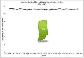 Fig. 4. Combined number of acres planted to corn and soybean in Indiana, 1998 - 2017. Data source: USDA-NASS.