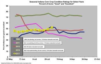 Fig. 1. Seasonal Indiana Corn Crop Condition Ratings (percent