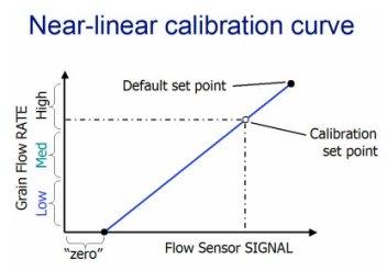 Near-linear calibration curve.