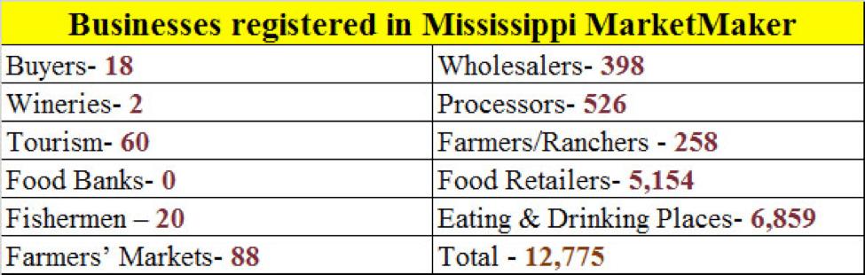 Businesses registered in Mississippi MarketMaker