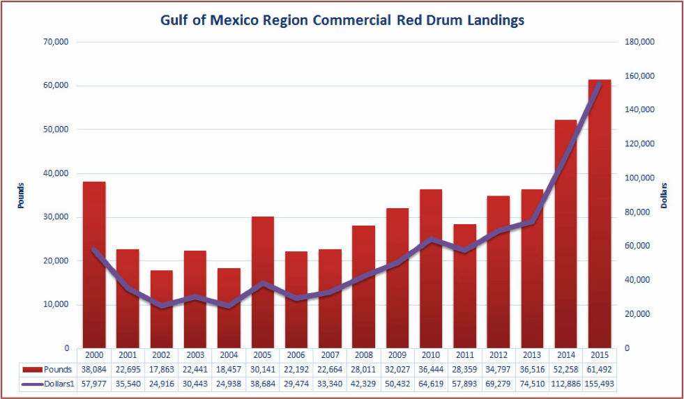 Fig. 2. Annual commercial red drum landings in the Gulf of Mexico Region.  Source: NOAA Fisheries (http://www.st.nmfs.noaa.gov/).