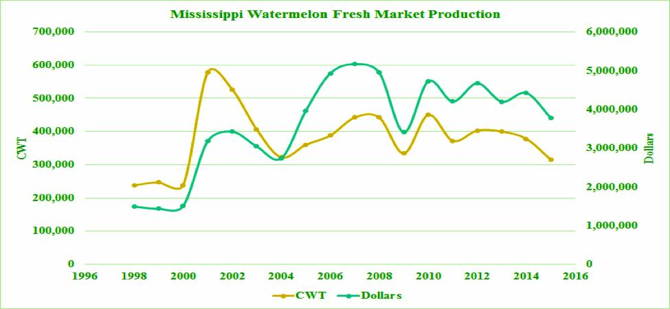 Figure 3. Mississippi Watermelon Fresh market Production.