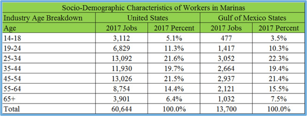 Distribution of QCEW Employees, Non-QCEW Employees, Self-Employed, and Extended Proprietors by Age.