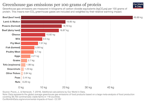 Greenhouse gas emissions per 100 grams of protein