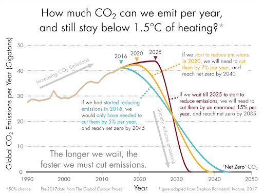 How much CO2 can we emit per year, and still stay below 1.5degreesC of heating?