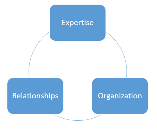 extra guac_Organization Relationships Expertise