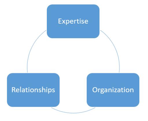 extra guac_Organization Relationships Expertise