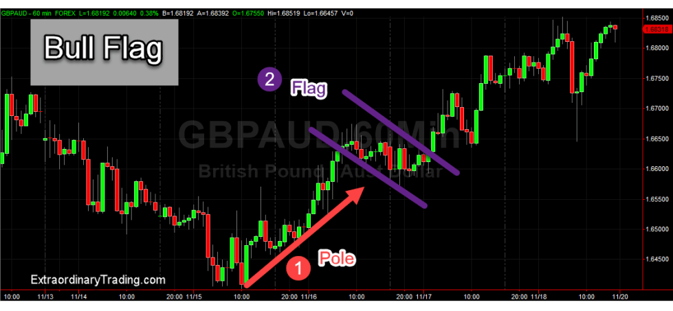 Uptrend continuation pattern