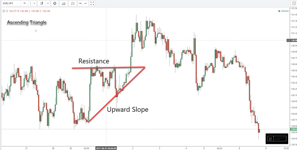 EURJPY Ascending Triangle