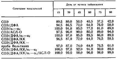 Характеристики активной и неактивной фазы ревматизма. Неактивная фаза ревматизма