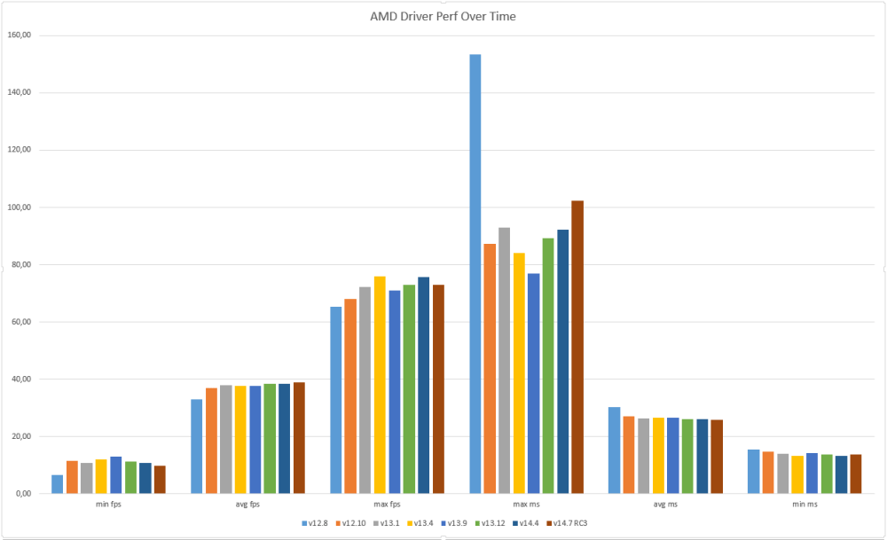DX11 Catalyst Driver Performance over time (2/3)